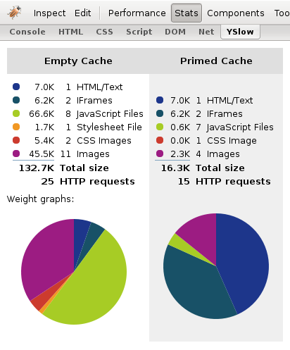 Final YSlow Stats Tab